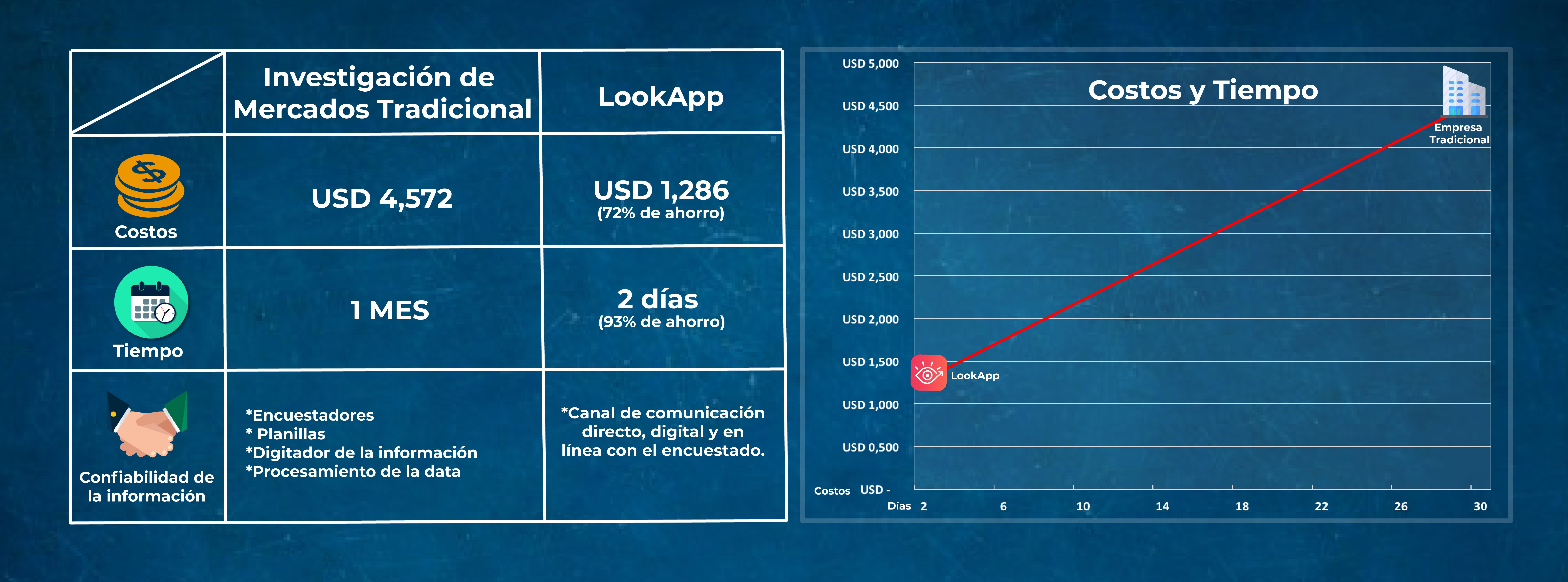 Estudio de Mercado tradicional vs Mercadeo digital: LookApp como caso de estudio LookApp genera un ahorro de hasta el 72% en costos y 93% en tiempo al realizar un estudio de mercado